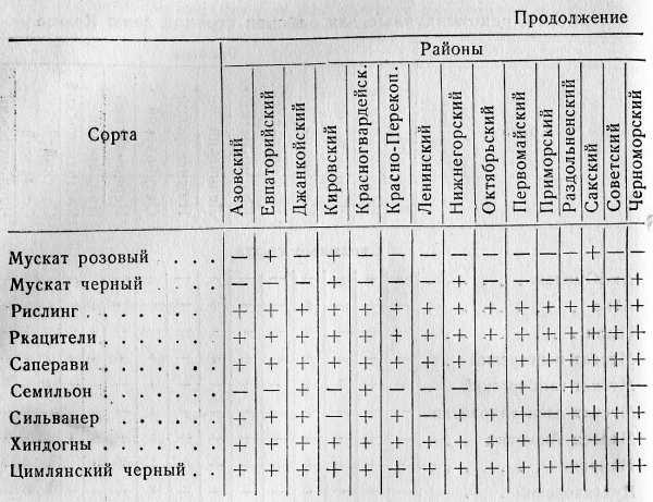 Сорта, рекомендуемые для районов степной зоны Крыма