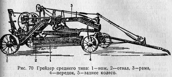 Рис. 70 Грейдер среднего типа: 1 —нож, 2—отвал, 3—рама, 4—передок, 5—заднее колесо.
